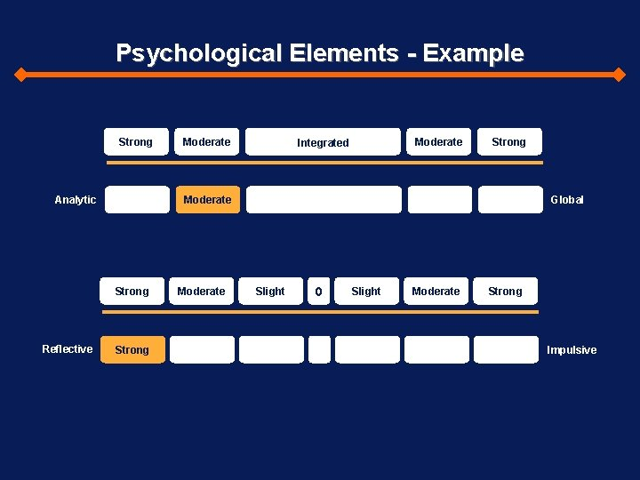 Psychological Elements - Example Strong Analytic Moderate Integrated Strong Moderate Strong Reflective Moderate Strong