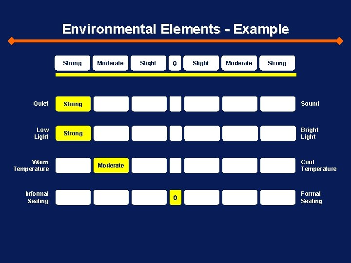 Environmental Elements - Example Strong Moderate Slight 0 Slight Moderate Strong Quiet Strong Sound