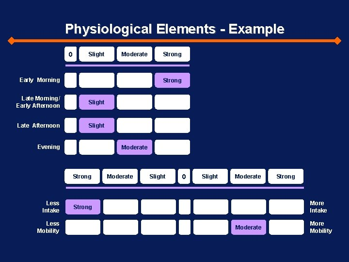 Physiological Elements - Example 0 Slight Moderate Early Morning Strong Late Morning/ Early Afternoon