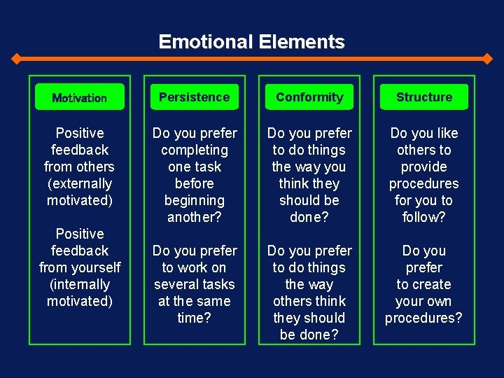 Emotional Elements Motivation Persistence Conformity Structure Positive feedback from others (externally motivated) Do you