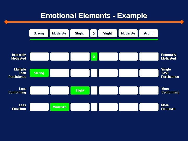 Emotional Elements - Example Strong Moderate Slight Internally Motivated Multiple Task Persistence 0 Slight
