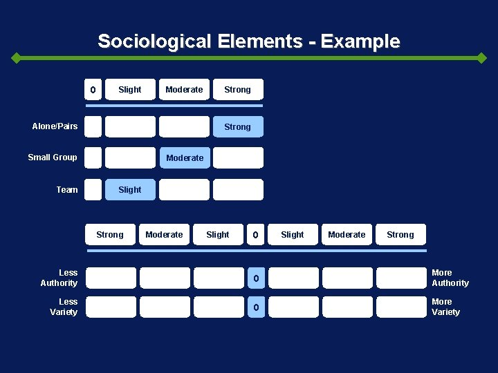 Sociological Elements - Example 0 Slight Moderate Alone/Pairs Strong Small Group Team Strong Moderate