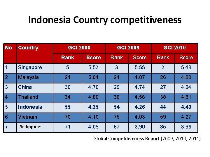Indonesia Country competitiveness No Country GCI 2008 GCI 2009 GCI 2010 Rank Score 1