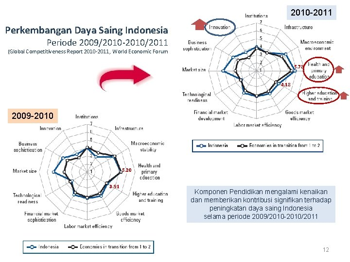 2010 -2011 Perkembangan Daya Saing Indonesia Periode 2009/2010 -2010/2011 (Global Competitiveness Report 2010 -2011,