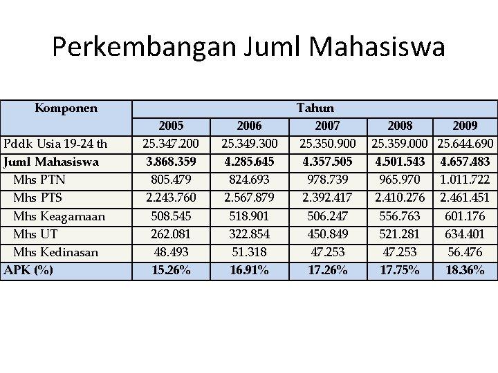Perkembangan Juml Mahasiswa Komponen Pddk Usia 19 -24 th Juml Mahasiswa Mhs PTN Mhs