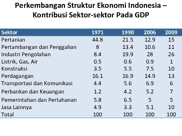 Perkembangan Struktur Ekonomi Indonesia – Kontribusi Sektor-sektor Pada GDP Sektor Pertanian Pertambangan dan Penggalian