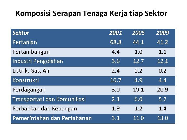 Komposisi Serapan Tenaga Kerja tiap Sektor 2001 2005 2009 Pertanian 68. 8 44. 1