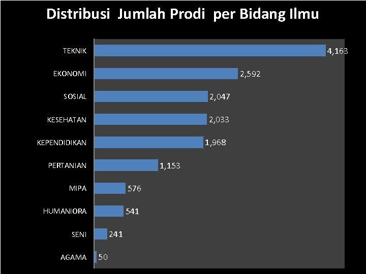 Distribusi Jumlah Prodi per Bidang Ilmu 4, 163 TEKNIK 2, 592 EKONOMI SOSIAL 2,