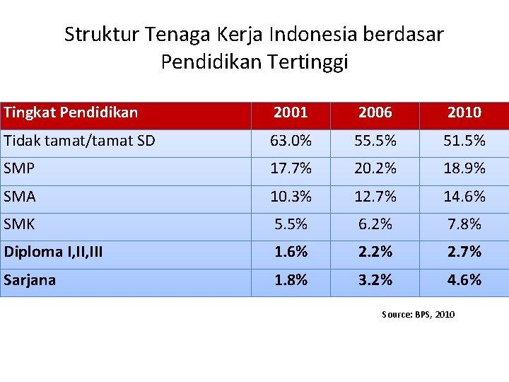 Struktur Tenaga Kerja Indonesia berdasar Pendidikan Tertinggi Tingkat Pendidikan 2001 2006 2010 Tidak tamat/tamat