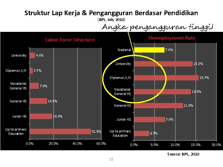 Struktur Lap Kerja & Pengangguran Berdasar Pendidikan (BPS, July 2010) Angka pengangguran tinggi! Unemployment