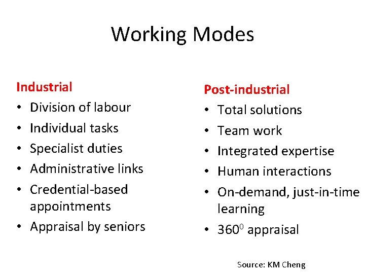 Working Modes Industrial • Division of labour • Individual tasks • Specialist duties •
