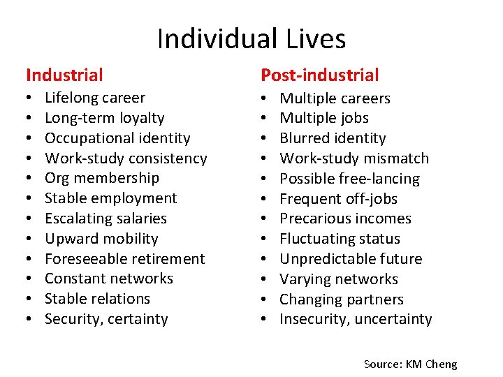 Individual Lives Industrial • • • Lifelong career Long-term loyalty Occupational identity Work-study consistency