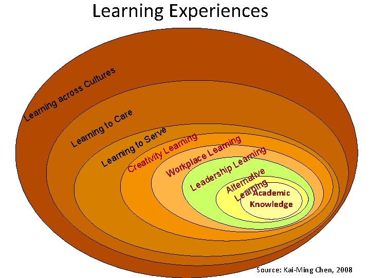 Learning Experiences s s. C s ro ure t l u c a ing