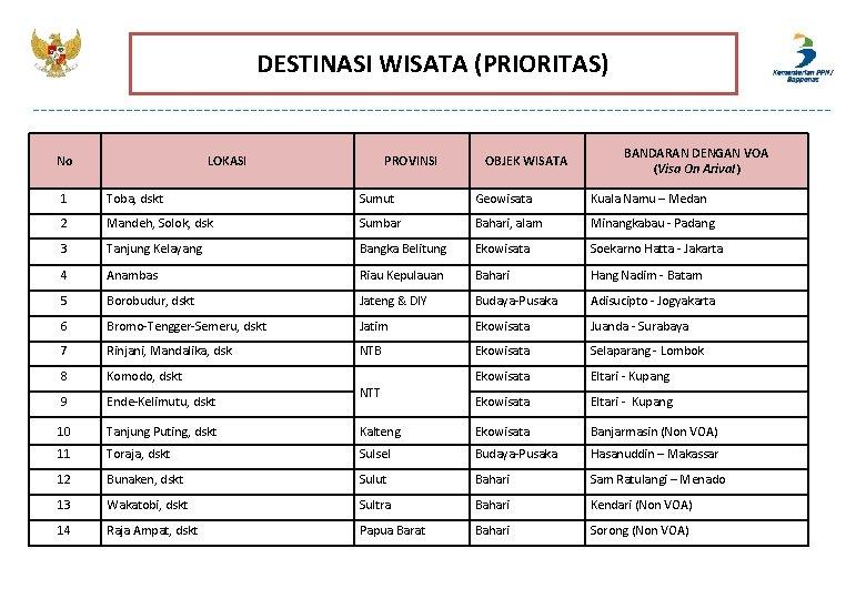 DESTINASI WISATA (PRIORITAS) No LOKASI PROVINSI OBJEK WISATA BANDARAN DENGAN VOA (Visa On Arival)