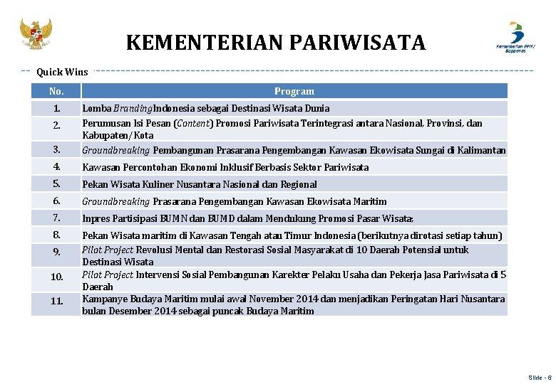 KEMENTERIAN PARIWISATA Quick Wins No. Program 1. 3. Lomba Branding. Indonesia sebagai Destinasi Wisata