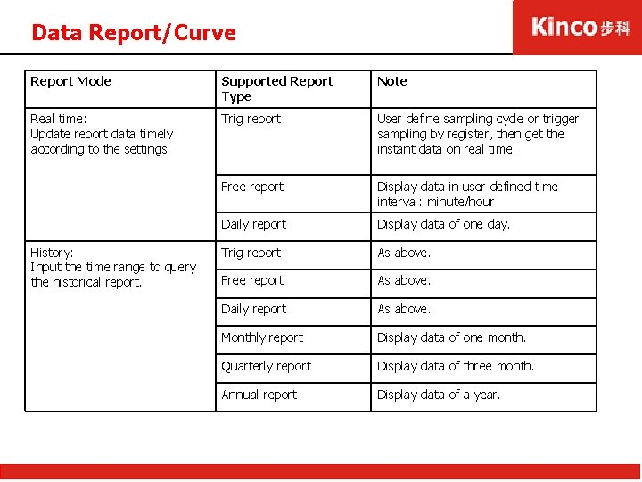 Data Report/Curve Report Mode Supported Report Type Note Real time: Update report data timely