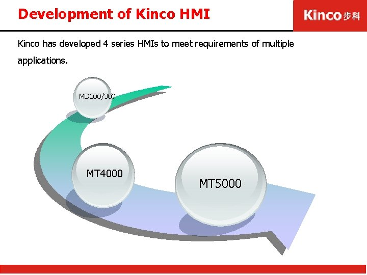 Development of Kinco HMI Kinco has developed 4 series HMIs to meet requirements of