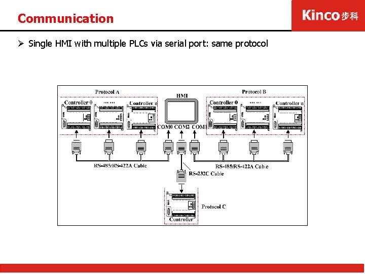 Communication Ø Single HMI with multiple PLCs via serial port: same protocol