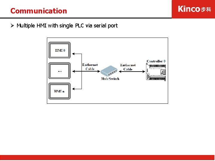 Communication Ø Multiple HMI with single PLC via serial port