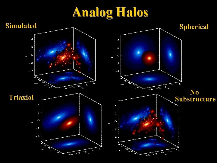 Analog Halos Simulated Spherical Triaxial No Substructure