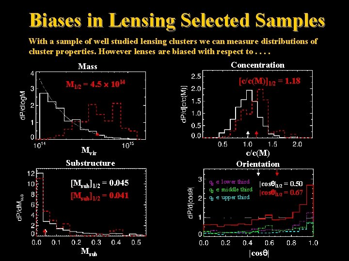 Biases in Lensing Selected Samples With a sample of well studied lensing clusters we