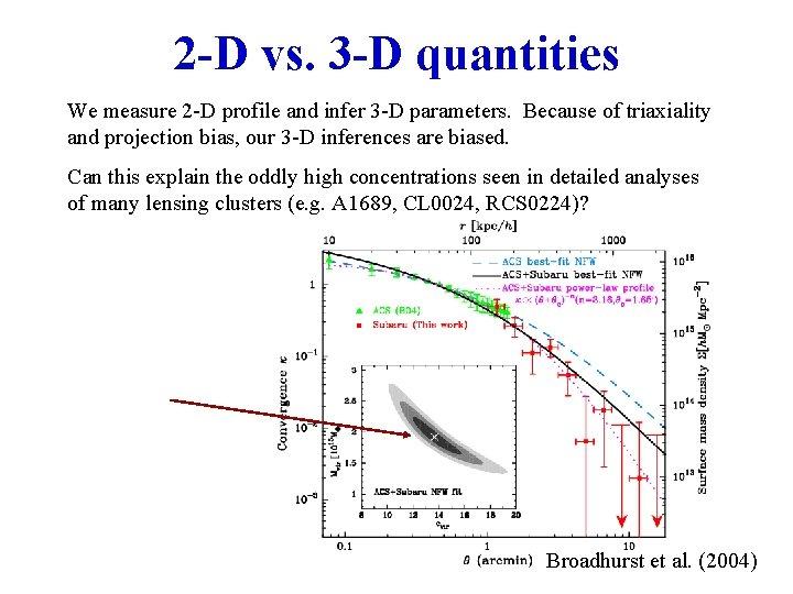 2 -D vs. 3 -D quantities We measure 2 -D profile and infer 3