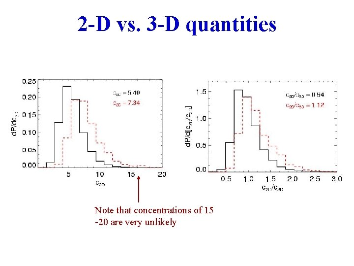 2 -D vs. 3 -D quantities Note that concentrations of 15 -20 are very