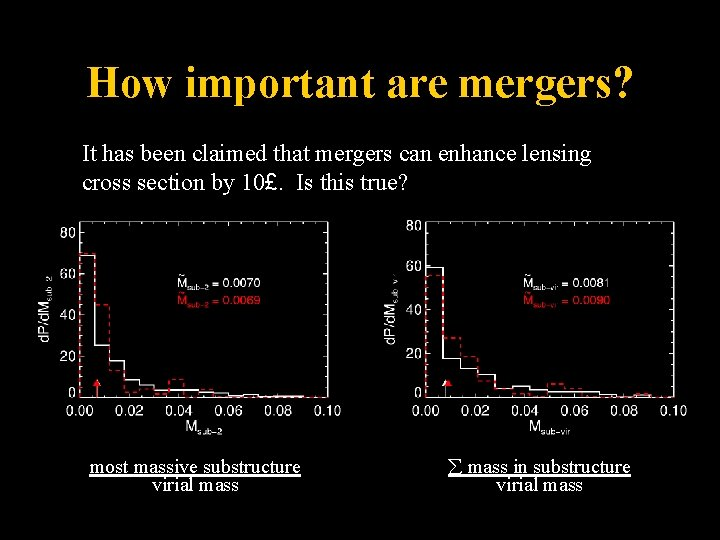 How important are mergers? It has been claimed that mergers can enhance lensing cross