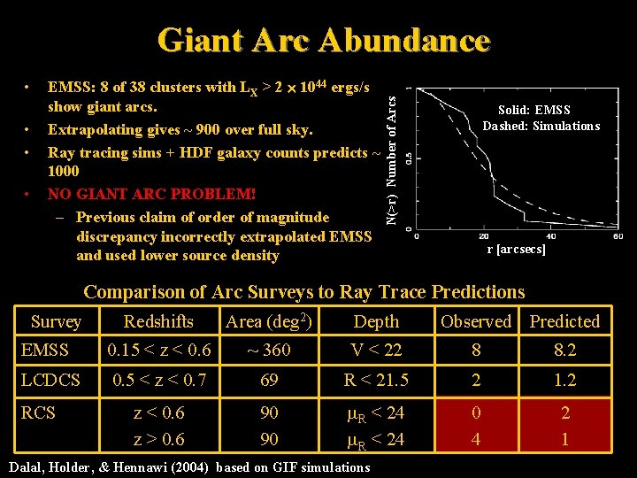 • • EMSS: 8 of 38 clusters with LX > 2 1044 ergs/s