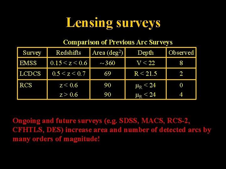 Lensing surveys EMSS Comparison of Previous Arc Surveys Redshifts Area (deg 2) Depth Observed