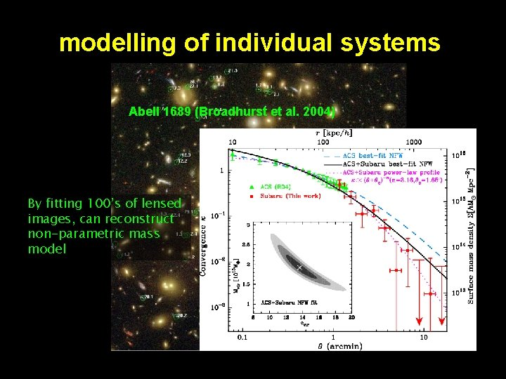 modelling of individual systems Abell 1689 (Broadhurst et al. 2004) By fitting 100's of