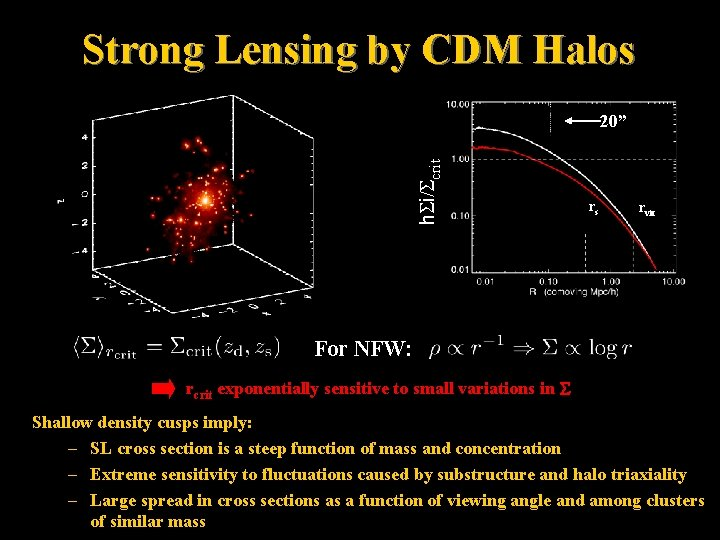 """Strong Lensing by CDM Halos h. Si/Scrit 20"""" rs rvir For NFW: rcrit exponentially"""