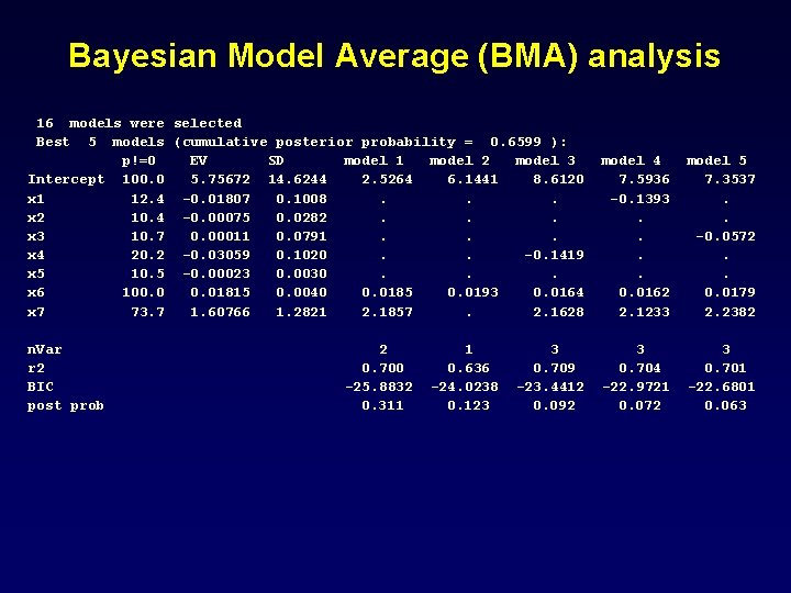 Bayesian Model Average (BMA) analysis 16 models were selected Best 5 models (cumulative posterior