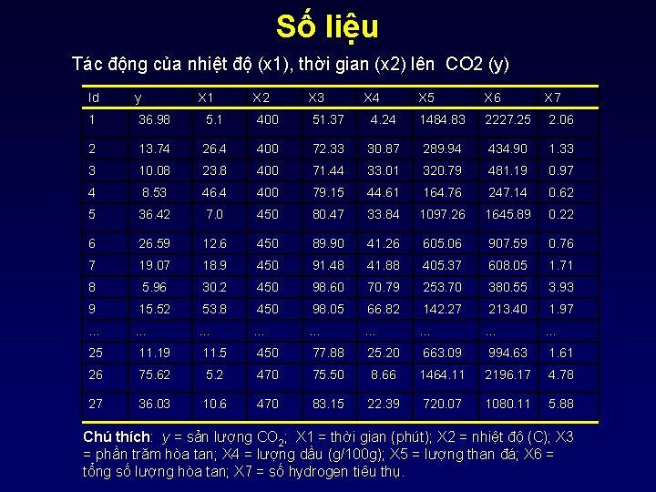 Số liệu Tác động của nhiệt độ (x 1), thời gian (x 2) lên