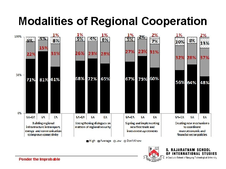 Modalities of Regional Cooperation Ponder the Improbable