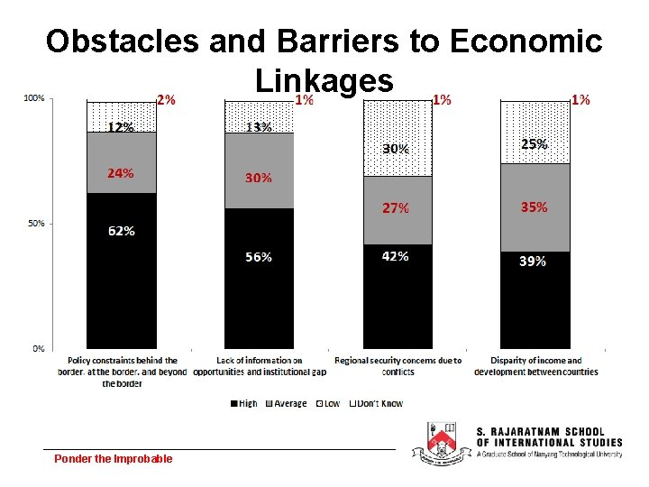 Obstacles and Barriers to Economic Linkages Ponder the Improbable