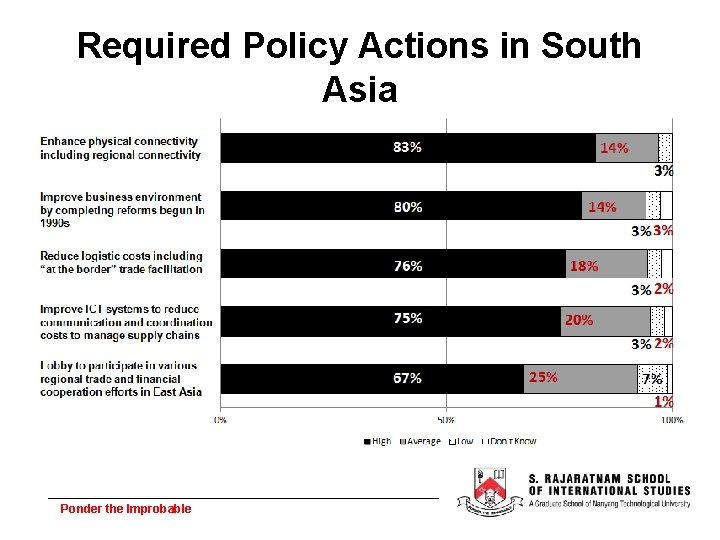Required Policy Actions in South Asia Ponder the Improbable