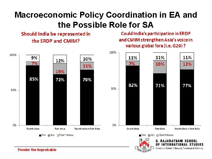 Macroeconomic Policy Coordination in EA and the Possible Role for SA Ponder the Improbable