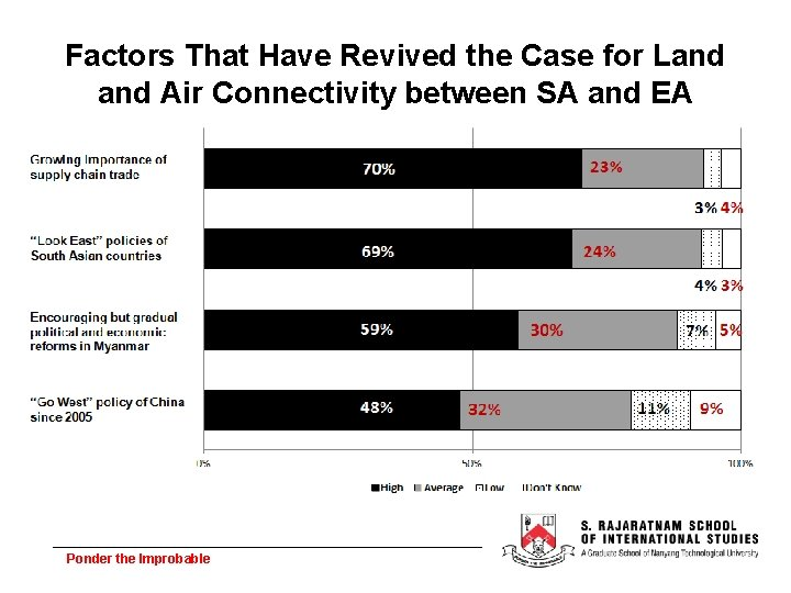 Factors That Have Revived the Case for Land Air Connectivity between SA and EA