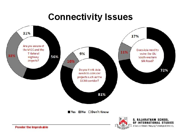 Connectivity Issues Ponder the Improbable