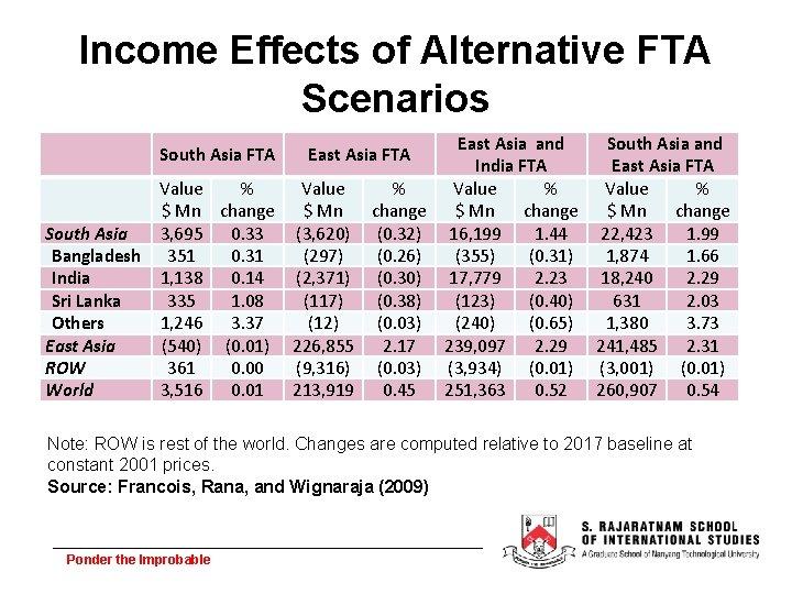 Income Effects of Alternative FTA Scenarios East Asia and South Asia and India FTA