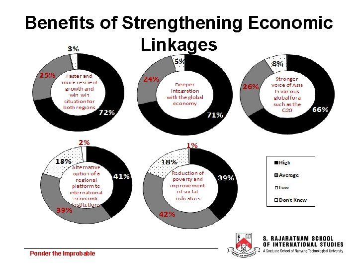 Benefits of Strengthening Economic Linkages Ponder the Improbable