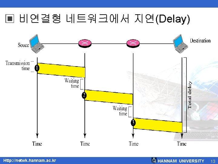 ▣ 비연결형 네트워크에서 지연(Delay) Http: //netwk. hannam. ac. kr HANNAM UNIVERSITY 13