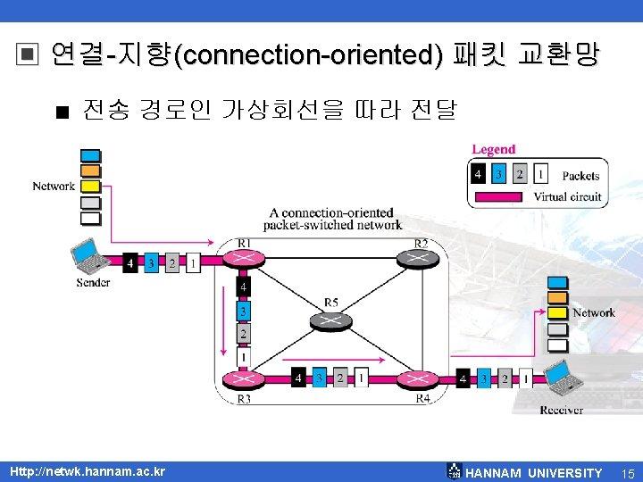▣ 연결-지향(connection-oriented) 패킷 교환망 < 전송 경로인 가상회선을 따라 전달 Http: //netwk. hannam. ac.