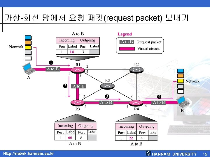 가상-회선 망에서 요청 패킷(request packet) 보내기 Http: //netwk. hannam. ac. kr HANNAM UNIVERSITY 19
