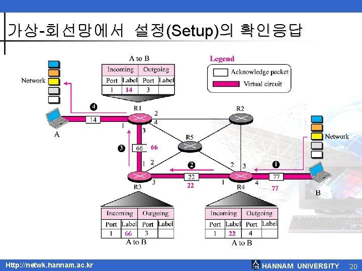 가상-회선망에서 설정(Setup)의 확인응답 Http: //netwk. hannam. ac. kr HANNAM UNIVERSITY 20