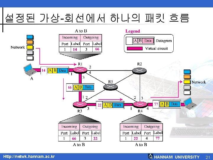 설정된 가상-회선에서 하나의 패킷 흐름 Http: //netwk. hannam. ac. kr HANNAM UNIVERSITY 21