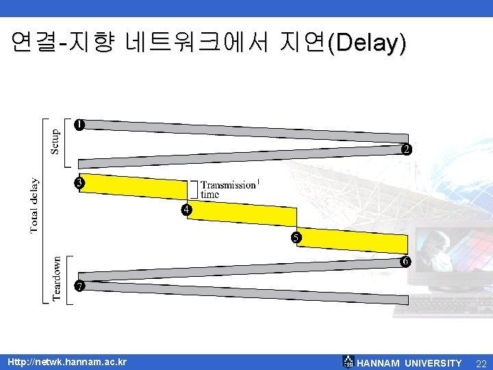 연결-지향 네트워크에서 지연(Delay) Http: //netwk. hannam. ac. kr HANNAM UNIVERSITY 22