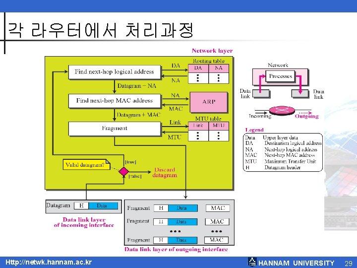각 라우터에서 처리과정 TCP/IP Protocol Suite Http: //netwk. hannam. ac. kr HANNAM UNIVERSITY 29