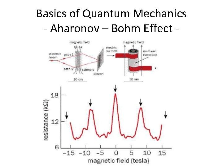 Basics of Quantum Mechanics - Aharonov – Bohm Effect -